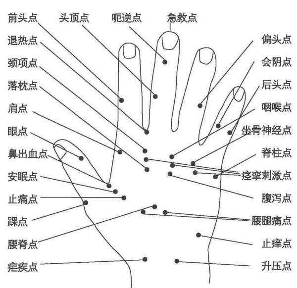 手部穴位图(手背穴位图)