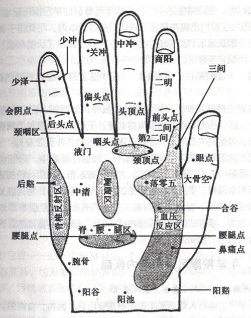 手部穴位图(手背穴位图高清详解)