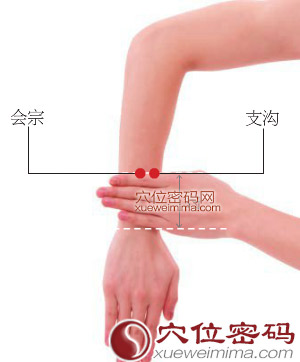 支沟穴的准确位置图及取穴方法