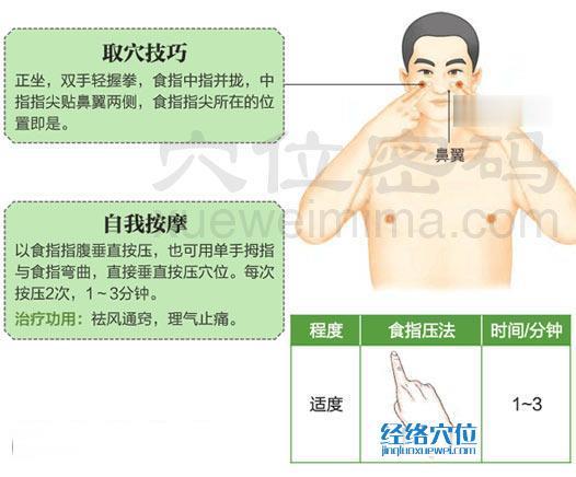 高清图解迎香穴的准确位置图