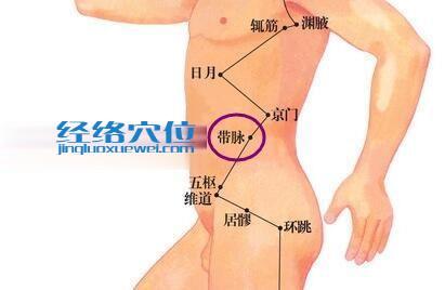 带脉穴的位置图