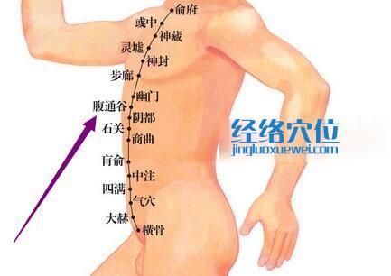 腹通谷穴的位置图