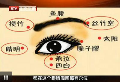 眼部穴位图